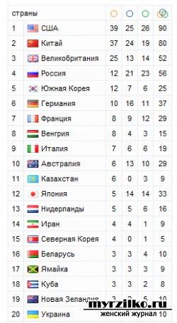 Турнирная таблица на 10 августа 2012 года по Олимпиаде в Лондоне