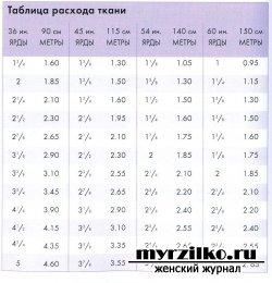 Справочные таблицы